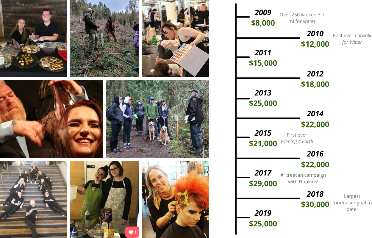 Aveda institute portland fundraising timeline